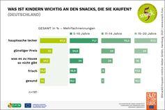 Die Kriterien, nach denen sich Schulkinder ihre Snacks aussuchen, unterscheiden sich in den verschiedenen Altersgruppen. Bild: Servicebüro Snack5/ 5 am Tag e.V Fotograf: Servicebüro Snack 5