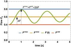 Power Grids Dynamical Cascades Quelle: Timme (idw)