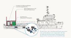 """Umrüstung des Mittelplate-Versorgers Coastal Liberty auf Wasserstoff-Hybrid-Antrieb /  Bild: """"obs/Wintershall Dea / EnTec"""""""