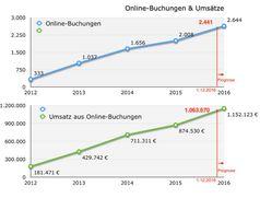 """2012 hatte Bad Hindelang Tourismus mit drei online buchbaren Betrieben sein strategisches Ziel """"Vertriebsoptimierung Online-Buchbarkeit"""" ausgegeben. Seither wurde der Umsatz bei Vermietungsbetrieben aus Online-Buchungen fast versechsfacht. Grafik: Bad Hindelang Tourismus"""