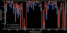 Simulierter Linienwald eines Quasarspektrums. Das blaue Spektrum stellt ein Universum ohne Blazarheizen dar, das rote ein Universum mit Blazarheizen. Deutlich ist, dass der zusätzliche Heizprozess neutralen Wasserstoff ionisiert und damit weniger UV-Licht eines Quasars absorbiert wird. Quelle: Grafik: HITS (idw)