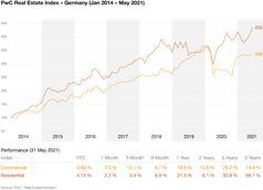 PwC Real Estate Monitor Bild: PwC Deutschland Fotograf: PwC Deutschland