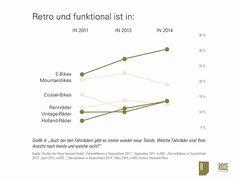 Grafik: Rose Versand GmbH