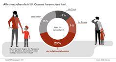 Alleinerziehende trifft Corona besonders hart. Bild: EOS Gruppe Fotograf: EOS Holding GmbH