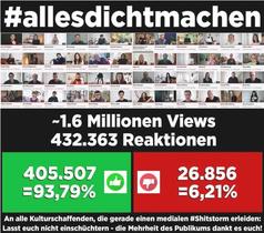 #allesdichtmachen ist absolut beliebt bei den Menschen, Stand 26.04. 20:35Uhr.