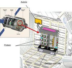 Experimentaufbau im ATV Quelle: Quelle: NASA (idw)