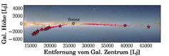 Lage der von CoRoGEE untersuchten Roten Riesen in der Milchstraße relativ zur Sonne. Die Sternsymbole kennzeichnen diejenigen Sterne, für die die chemische Uhr nicht funktioniert. Quelle: F. Anders (idw)