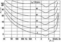 Grafik über die Hörfläche mit den von Menschen wahrnehmbaren Frequenzen (x-Achse) bzw. Schallpegeln (y-Achse). Zwischen 2.000 und 4.000 Hz ist eine Senke sichtbar. In diesem Bereich ist das Ohr besonders empfindlich. Quelle: (Credit: Zwicker und Feldtkeller) (idw)
