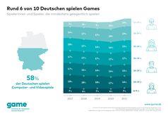 Bild: game - Verband der deutschen Games-Branche Fotograf: game