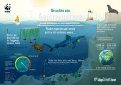 """Ursachen von Geisternetzen  Bild: """"obs/WWF World Wide Fund For Nature"""""""