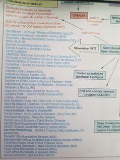 Liste der slowenischen Organisationen, die von George Soros finanziert werden Bild: Nova24TV / UM