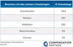 Bild: COP CompensationPartner GmbH