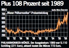 Verkaufshit Wiener Philharmoniker In Gold Extremnews Die Etwas