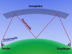 Bodenwelle und eine an der Ionosphäre reflektierte Raumwelle (mit Multi-Hop)