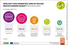 Wird Fast Food im Schulumfeld angeboten, wird es von den Kindern auch häufig gekauft. Bild: Servicebüro Snack5/ 5 am Tag e.V Fotograf: Servicebüro Snack 5