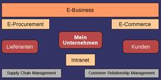 Teilbereiche des E-Business