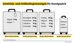 """Grafik Gewichts- und Größenbegrenzungen für Handgepäck / Bei günstigen Tickets kommt noch rund ein Drittel des Flugpreises für Gepäck, Sitzplatz und Co. dazu. Bild: """"obs/ADAC"""""""