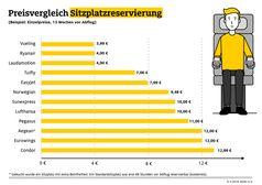 """Grafik Preisvergleich Sitzplatzreservierung / Bei günstigen Tickets kommt noch rund ein Drittel des Flugpreises für Gepäck, Sitzplatz und Co. dazu. Bild: """"obs/ADAC"""""""