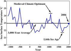 Oberflächentemperatur in der Sargasso-See über die letzten 3.000 Jahre. Auch hier ist deutlich zu sehen, dass die heutigen Temperaturen vergleichsweise niedrig sind. Bild: http://www.oism.org/pproject/s33p36.htm