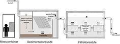 Schemaskizze der Anlage Quelle: FRA-UAS, Martina Dierschke (idw)