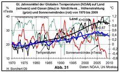 Abb. 31: Globaler Temperaturverlauf zu Land und Ozean von 1970 bis 2009