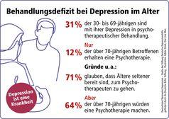 Behandlungsdefizit bei Depression im Alter