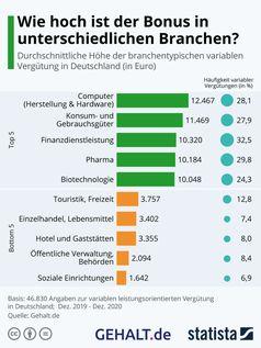 Durchschnittliche Höhe der branchentypischen variablen Vergütung (in Euro). Bild: Statista & GEHALT.de Fotograf: Gehalt.de