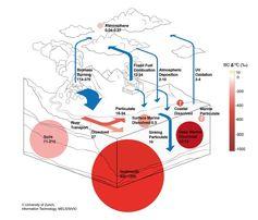 Globaler Kreislauf des schwarzen Kohlenstoffs in grossen Reservoirs. Quelle: (Grafik: MELS/SIVIC, UZH) (idw)