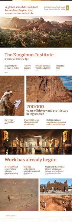 "Bild: Screenshot Internetseite: ""https://www.multivu.com/players/uk/8889651-alula-reveals-new-global-hub-for-archaeology-the-kingdoms-institute/"" / Eigenes Werk"
