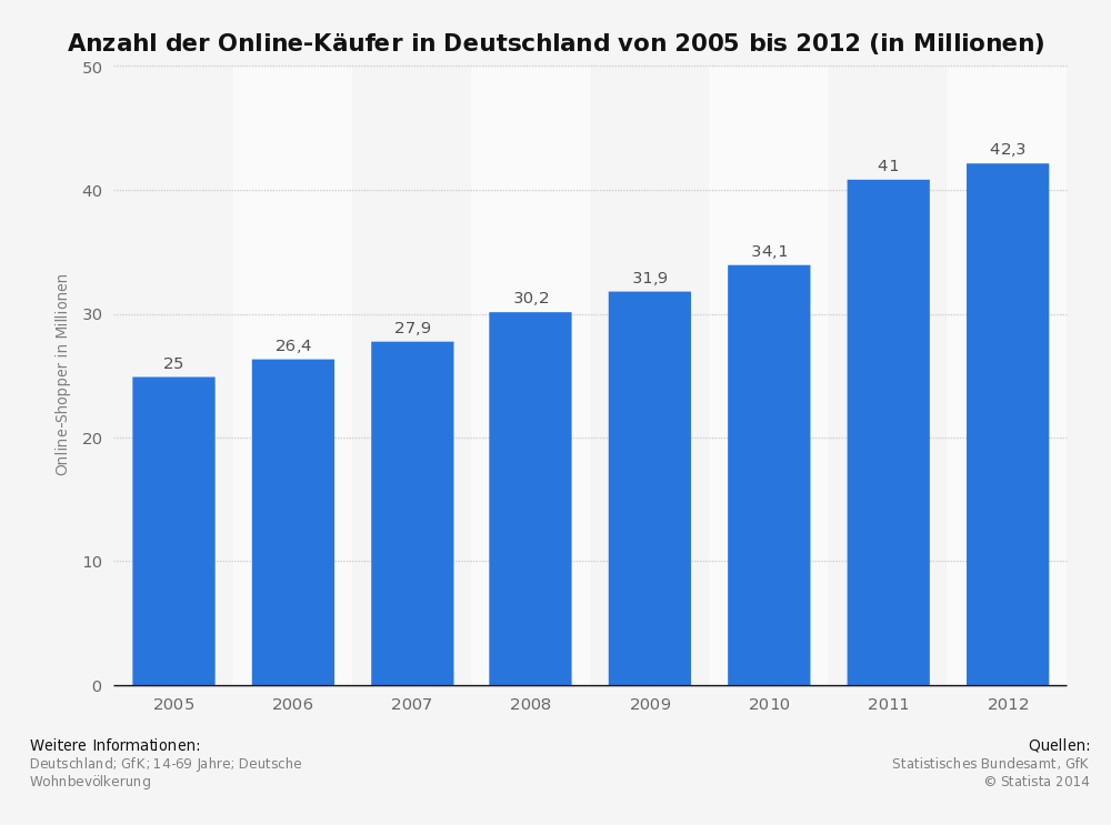 online partnersuche im test Osnabrück