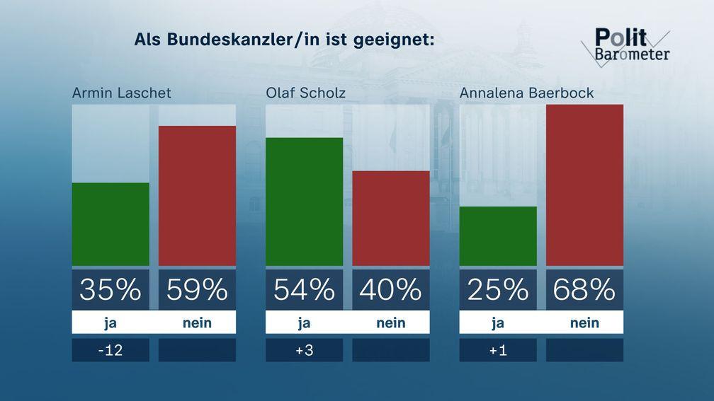 Bild: ZDF und Forschungsgruppe Wahlen Fotograf: Forschungsgruppe Wahlen