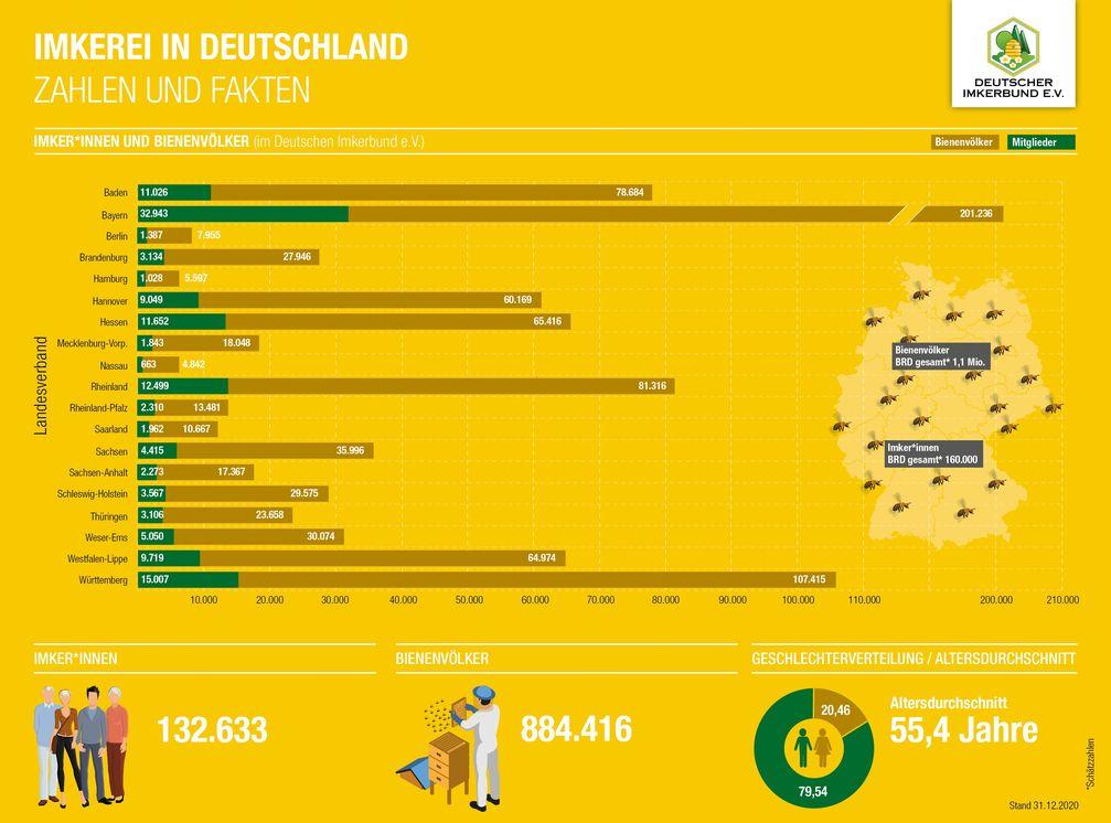 Bild: Deutscher Imkerbund e. V. Fotograf: Deutscher Imkerbund e.V.