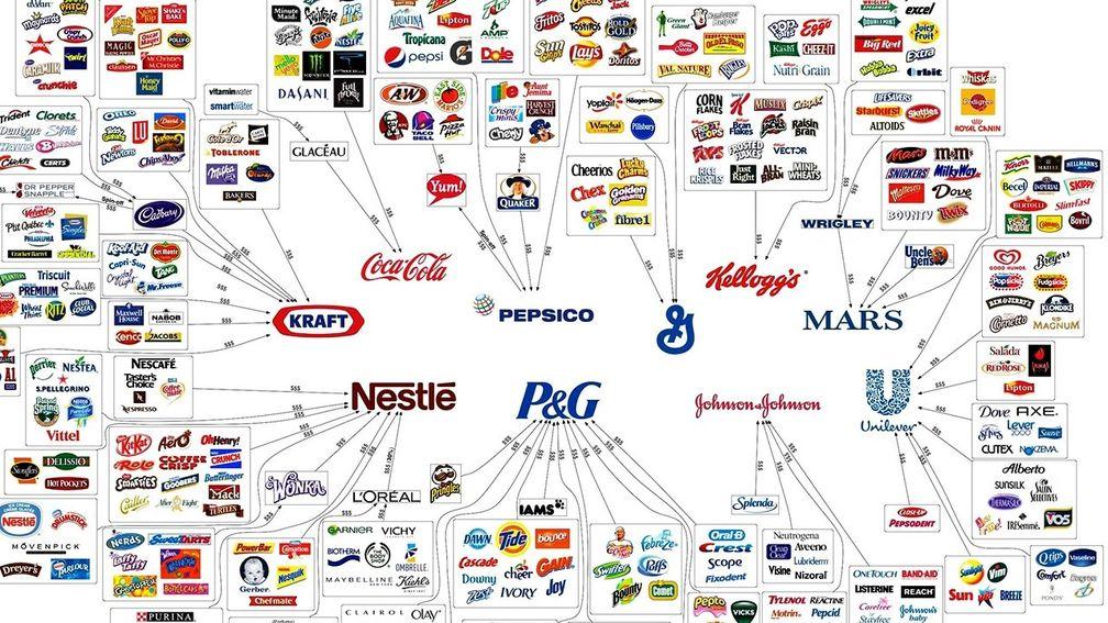 Diese 10 Konzerne produzieren nahezu alles was im täglichen Handel gekauft wird.