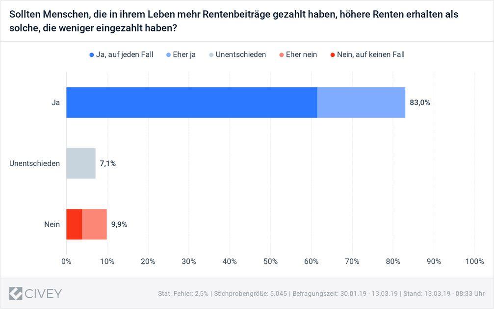 """Bild: """"obs/Initiative Neue Soziale Marktwirtschaft (INSM)/Civey"""""""