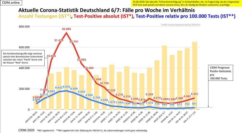 Corona Anzahl Tests Deutschland