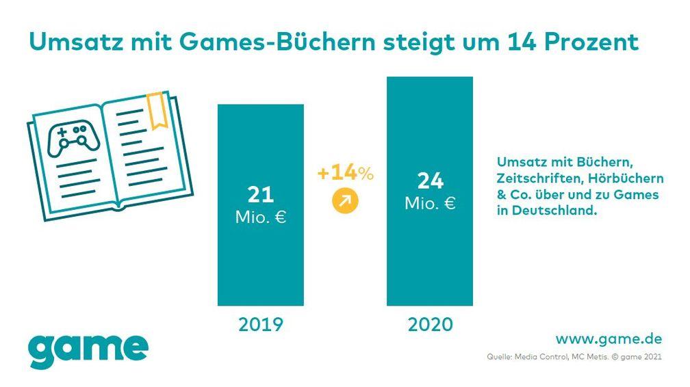 Umsatz mit Games-Büchern steigt in Deutschland  Bild: game - Verband der deutschen Games-Branche Fotograf: game
