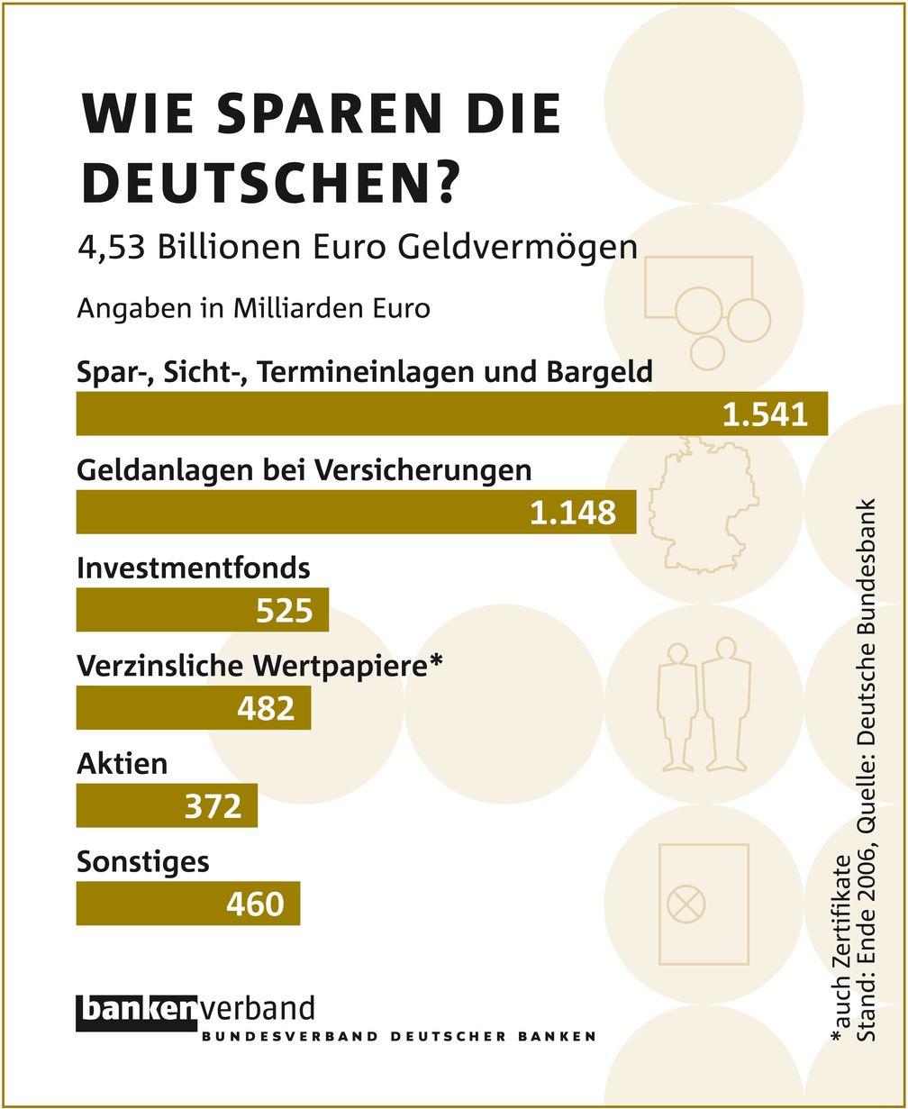 wie sparen die deutschen bildquelle deutsche bundesbank extremnews die etwas anderen. Black Bedroom Furniture Sets. Home Design Ideas