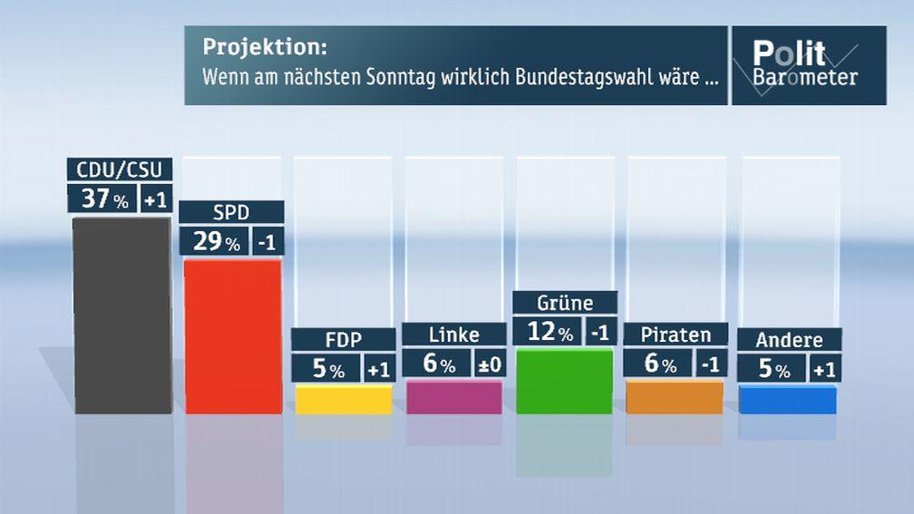 Grafik: ZDF/Forschungsgruppe Wahlen