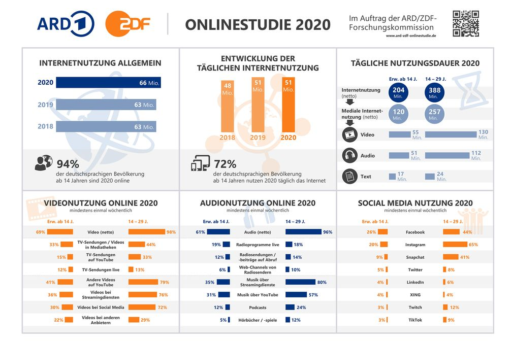 """ARD/ZDF-Onlinestudie 2020: Bild: """"obs/ZDF/ARD/ZDF-Onlinestudie 2020"""""""