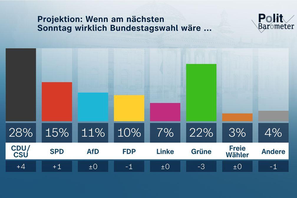 Bild: ZDF Fotograf - ZDF/Forschungsgruppe Wahlen