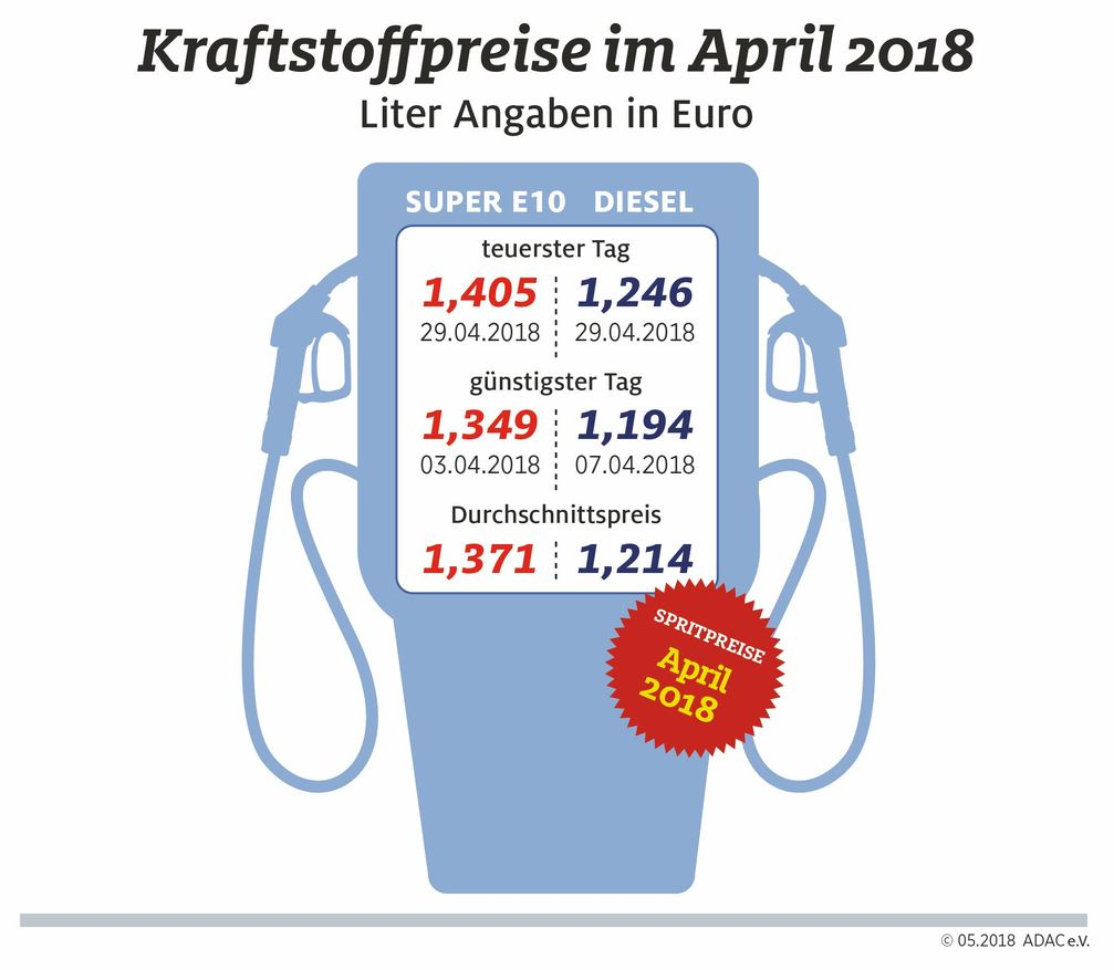 "Kraftstoffpreise im April. Bild: ""obs/ADAC/ADAC e.V."""