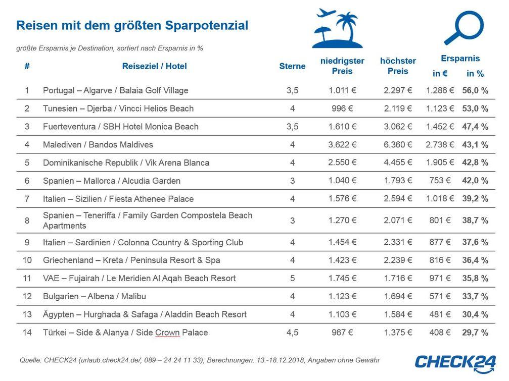 """Quelle: CHECK24Bild: """"obs/CHECK24 GmbH"""""""