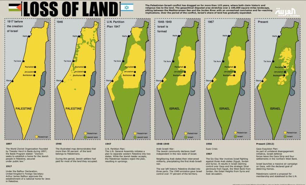 Schrittweise Annektierung Palestinas durch Israel