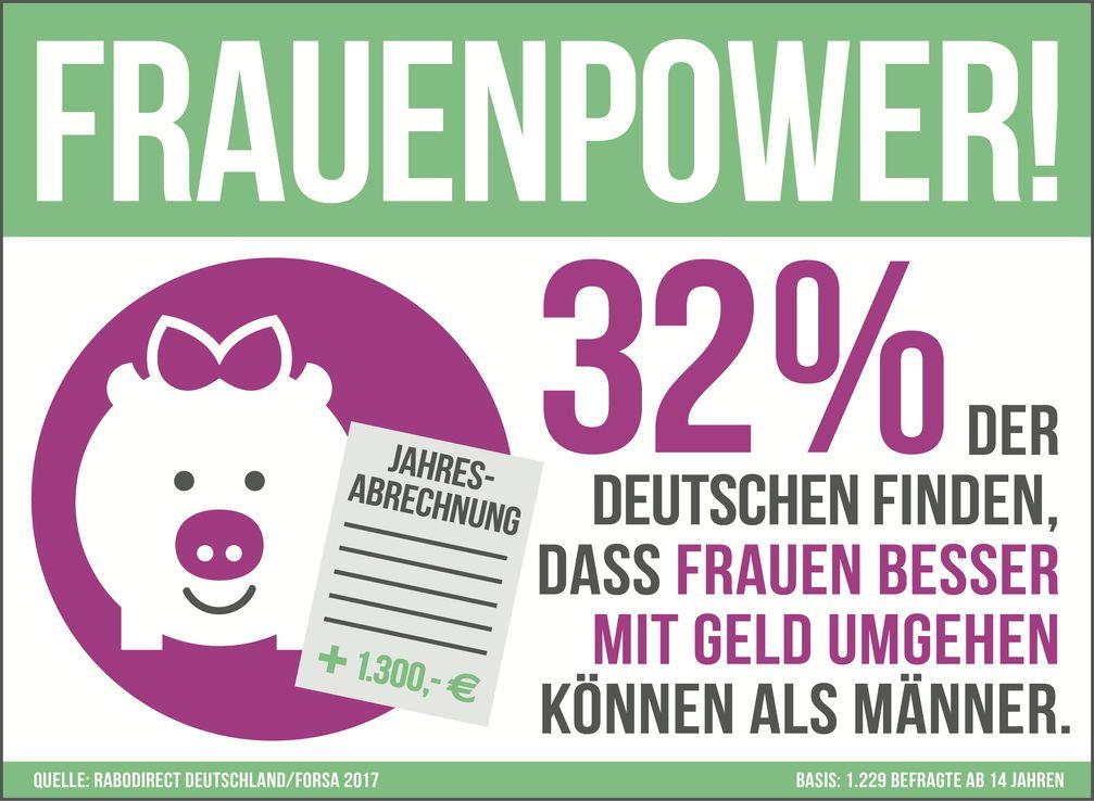 """Bild:  """"forsa/RaboDirect Deutschland"""""""