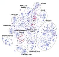 Reddit-Analyse zur Verteilung der Streitthemen.
