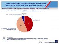 """Die Mehrheit der Eltern würde sofort in Notsituationen helfen Grafik: """"obs/AXA Konzern AG"""""""