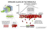 Wachstum von ultrastabilen und konventionellen Glasen auf der Nanometer-Skala Quelle: Joan Ráfols-Ribe, Paul-Anton Will (idw)