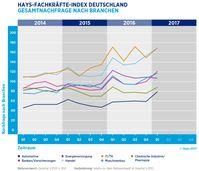 """Die Nachfrage nach Fachkräften ist im letzten Quartal weiter gestiegen. Bild: """"obs/Hays AG/©Hays 2017"""""""