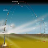 Flugphasen der Pershing II Mittelstreckenrakte mit Atombome