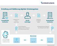 Bild: Bundesdruckerei GmbH Fotograf: Bundesdruckerei GmbH